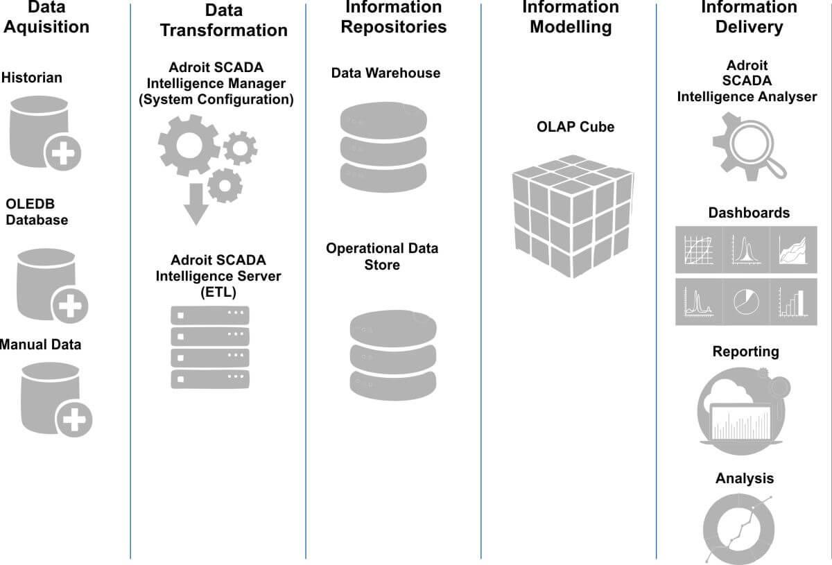 Adroit SCADA Intelligence Product Architecture